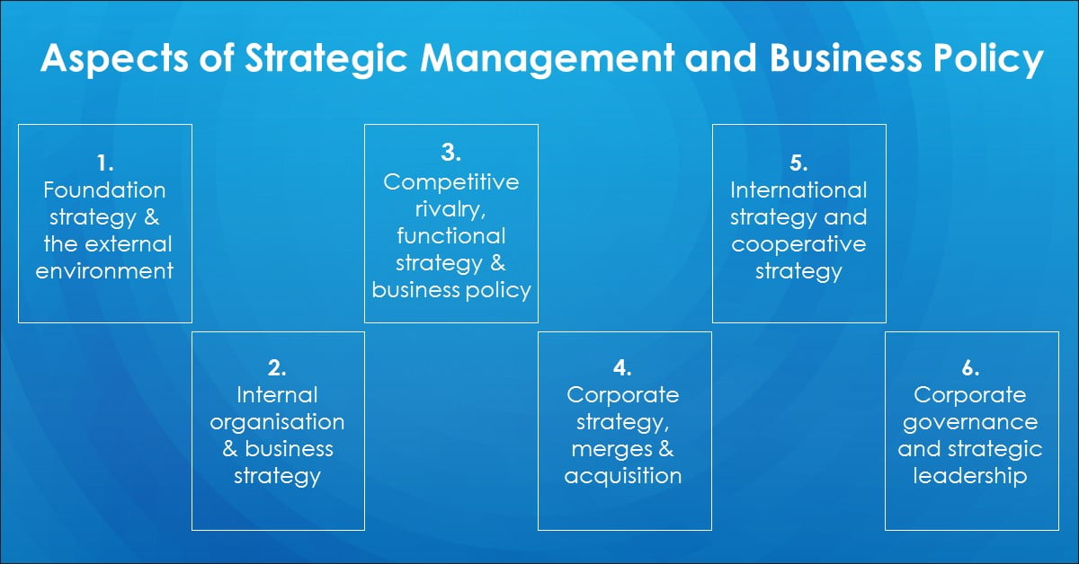 Aspects of Strategic Management and Business Policy
